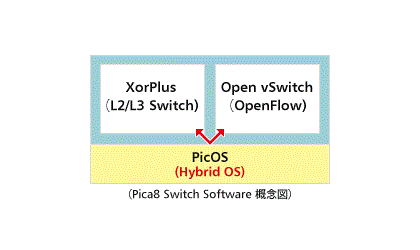 Pica8 Switch Software Architecture