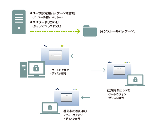 SecureDoc Enterprise Server(オフライン環境)